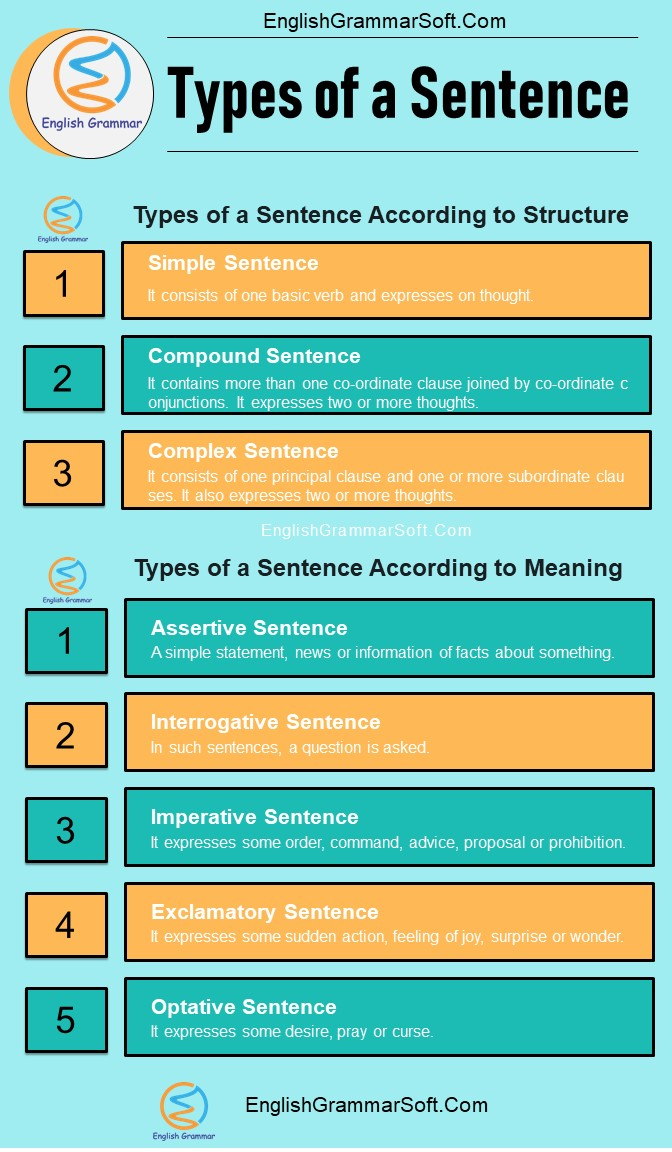 types of a sentence