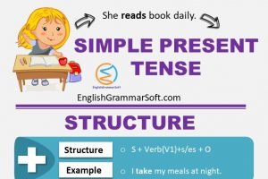 Simple Present Tense (Formula, Examples & Exercises)