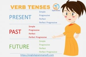 Verb Tenses in English Grammar