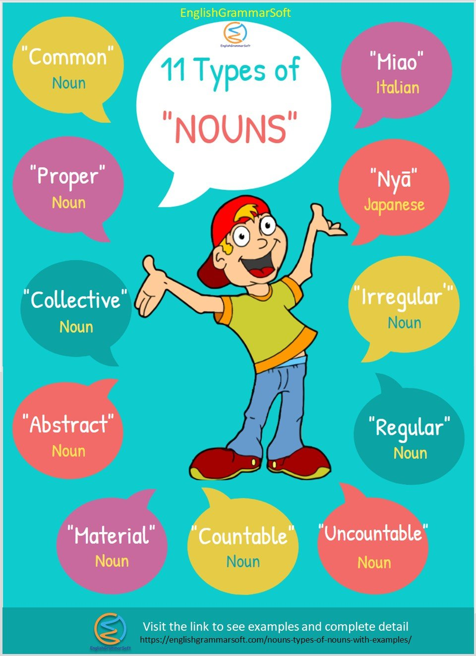 What is noun and its types