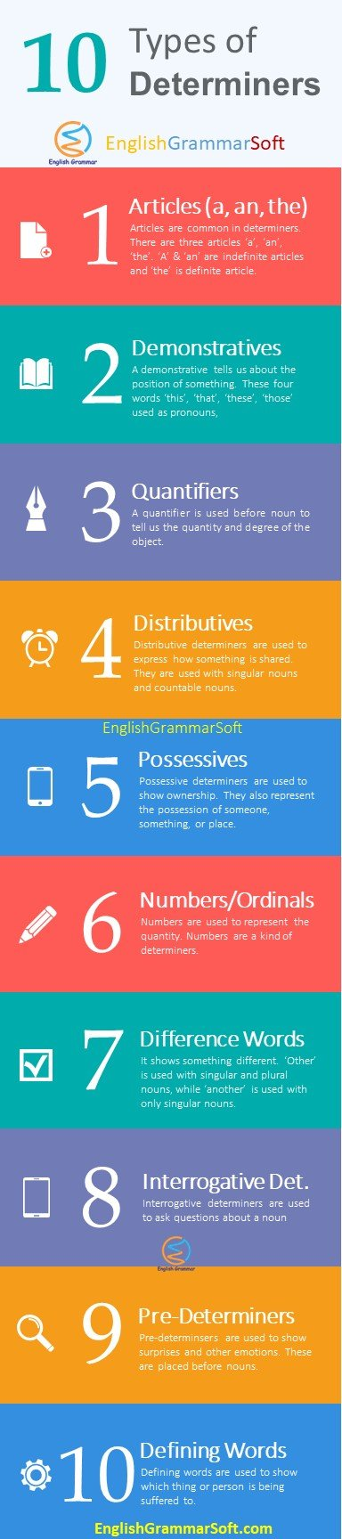 10 Types of Determiners in English with Examples & Definitions