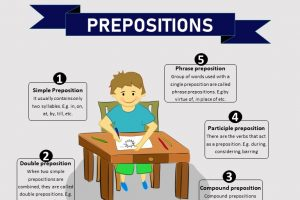 types of prepositions according to function