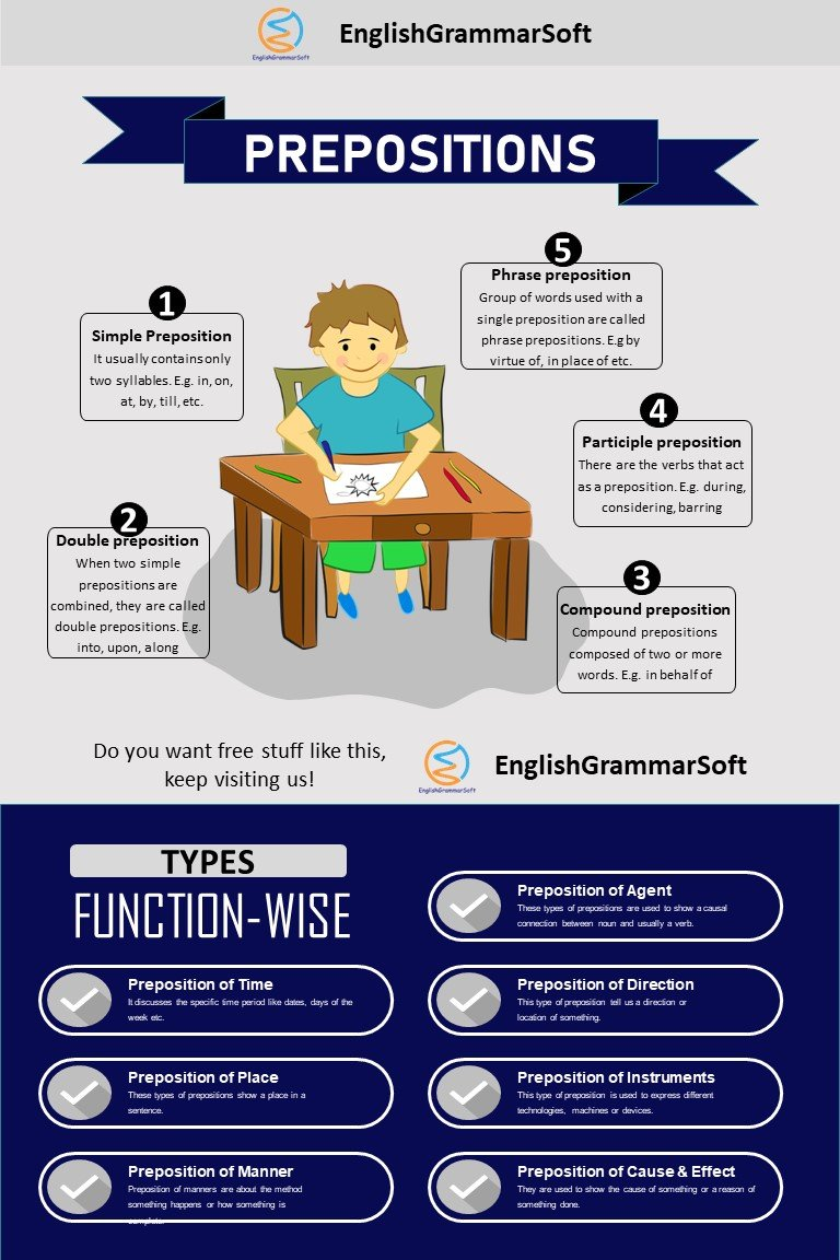 what is preposition  types of prepositions
