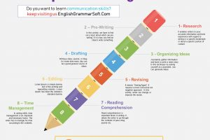 8 steps of writing process