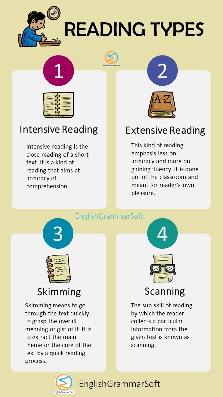 What are the four types of reading skills