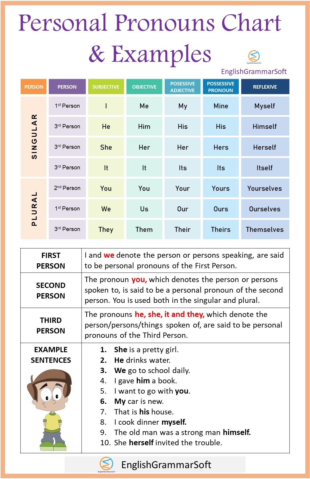 Personal Pronouns Chart and Examples