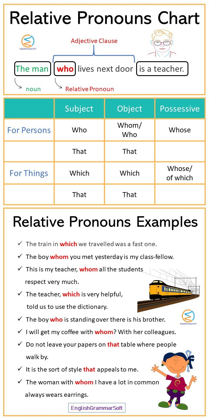 Relative Pronouns Chart and Examples
