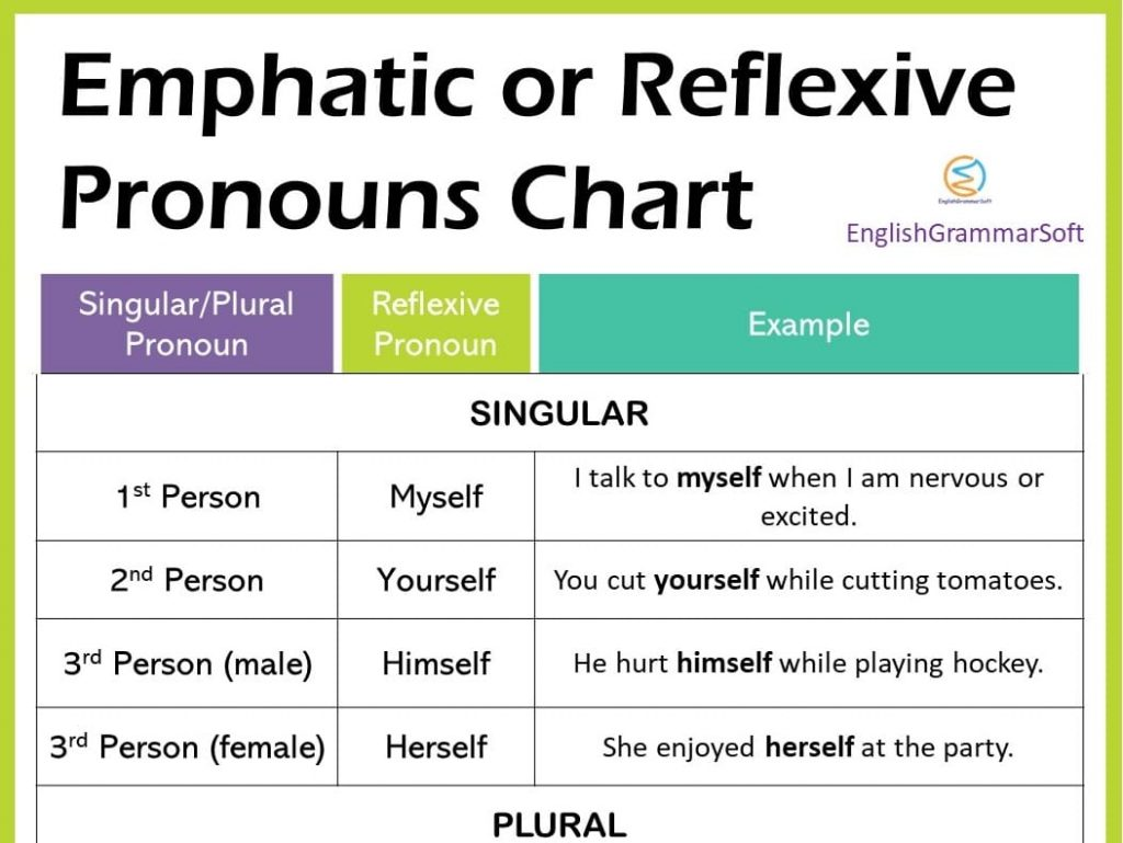 Emphatic or Reflexive Pronouns (Chart, 80+ Examples & List)