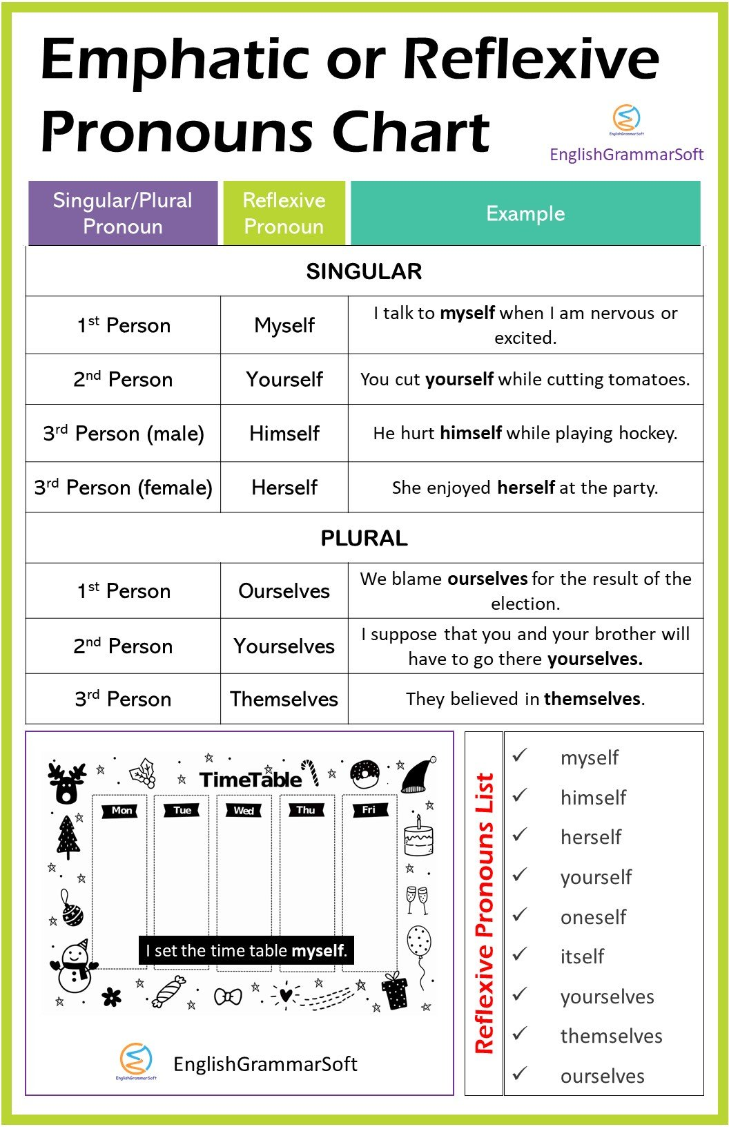 Emphatic or Reflexive Pronouns Chart and List