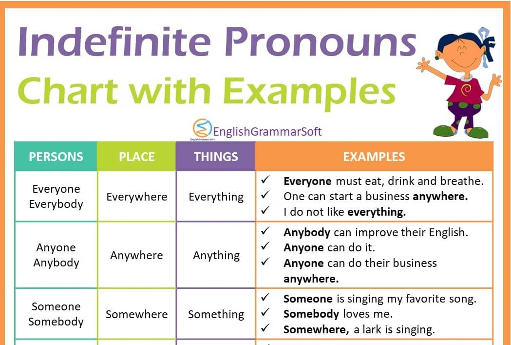 Indefinite Pronouns Chart & Examples