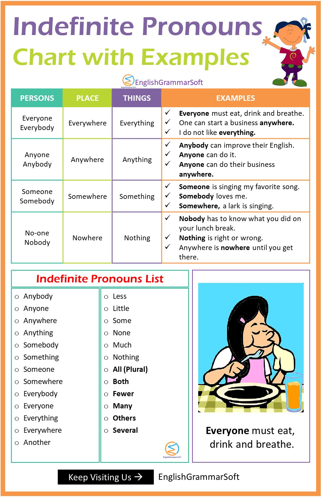 Indefinite Pronouns with Examples, List & Chart