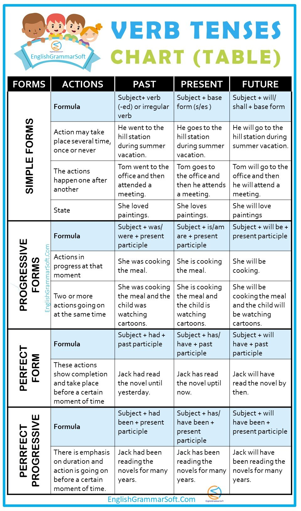 Verb Tenses Chart & Table with Examples